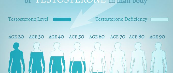 Missförståndet med testosteron och biohacking